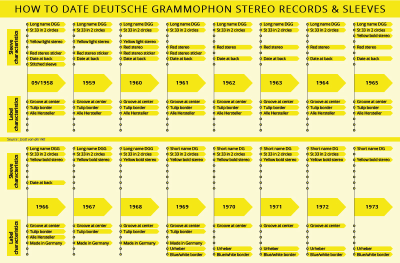 HOW TO DATE DEUTSCHE GRAMMOPHON STEREO RECORDS & SLEEVES